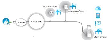 Benefits of Cloud-based IVR