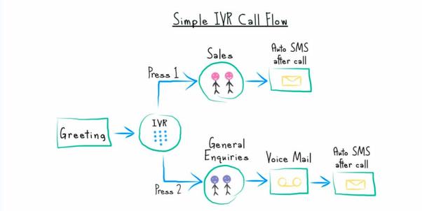 IVR call flow