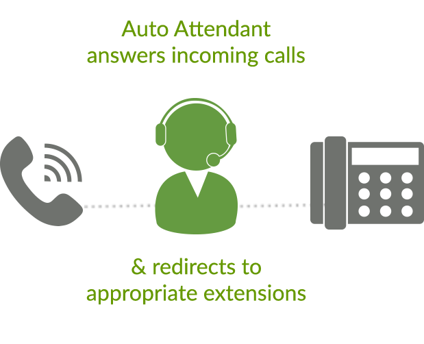 Call forwarding for automated phone system for small business